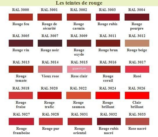 Le blog de teintes industrielles ral - Les differentes nuances de rouge ...